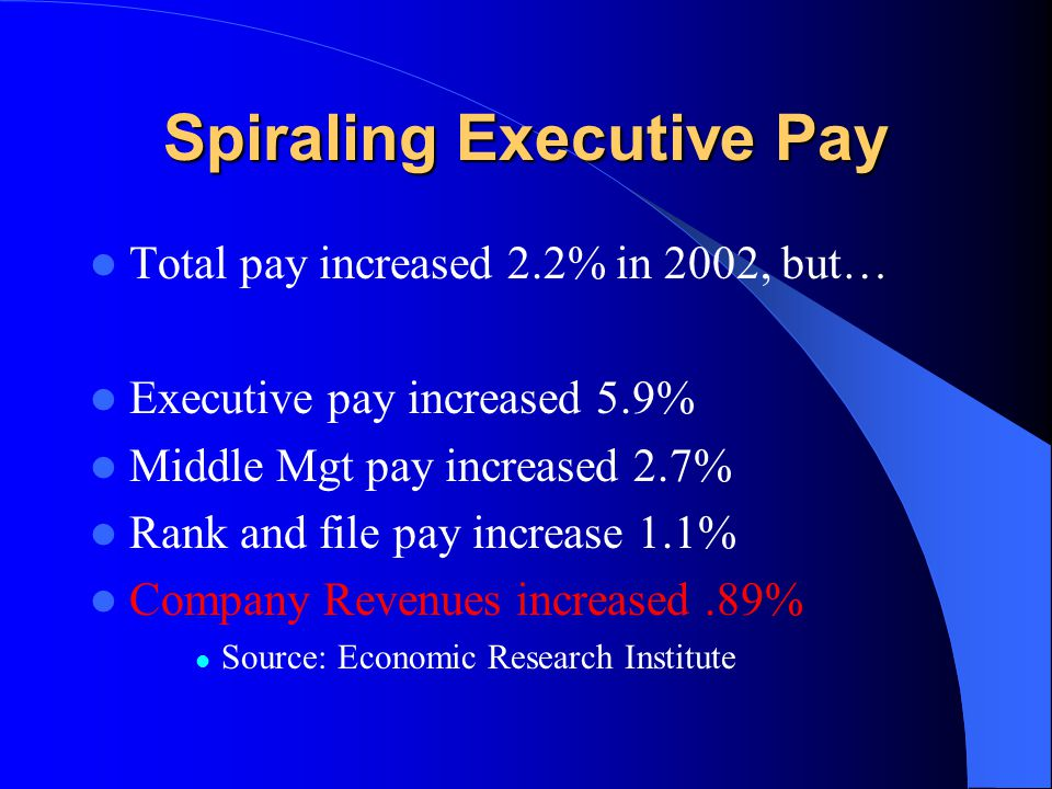 Spiraling Executive Pay Total pay increased 2.2% in 2002, but… Executive pay increased 5.9% Middle Mgt pay increased 2.7% Rank and file pay increase 1.1% Company Revenues increased.89% Source: Economic Research Institute