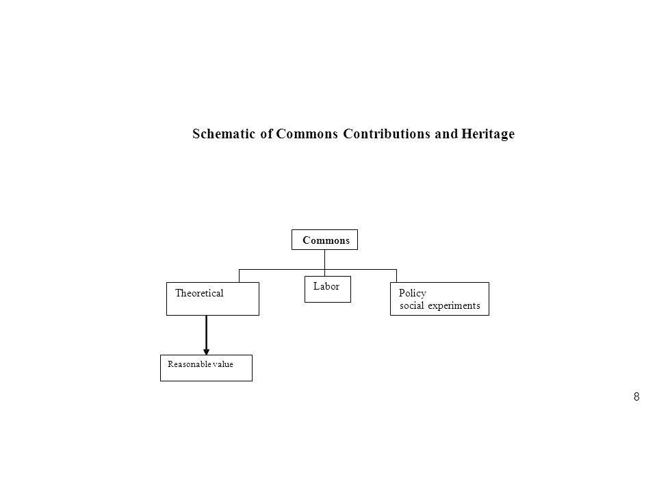 8 Schematic of Commons Contributions and Heritage Commons Theoretical Labor Policy social experiments Reasonable value