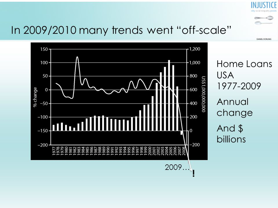 United States mortgage debt (% change and $bn) 1977-2008.
