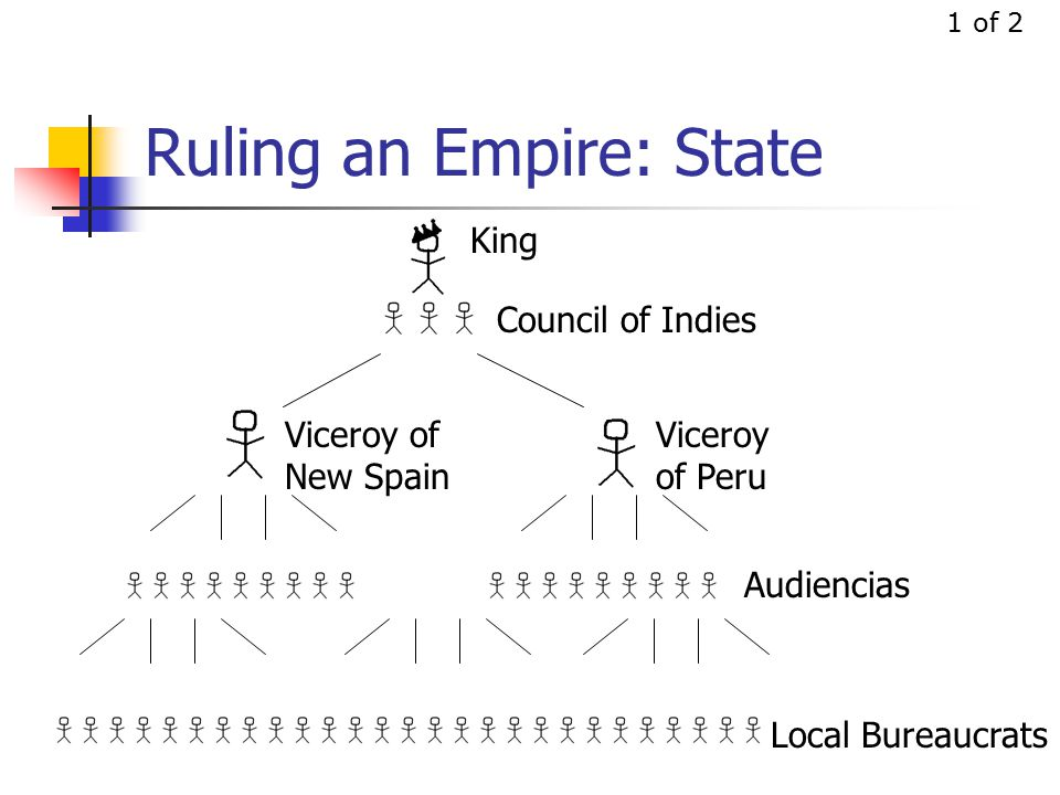 Ruling an Empire: State 1 of 2 King Council of Indies Viceroy of New Spain Viceroy of Peru Audiencias Local Bureaucrats