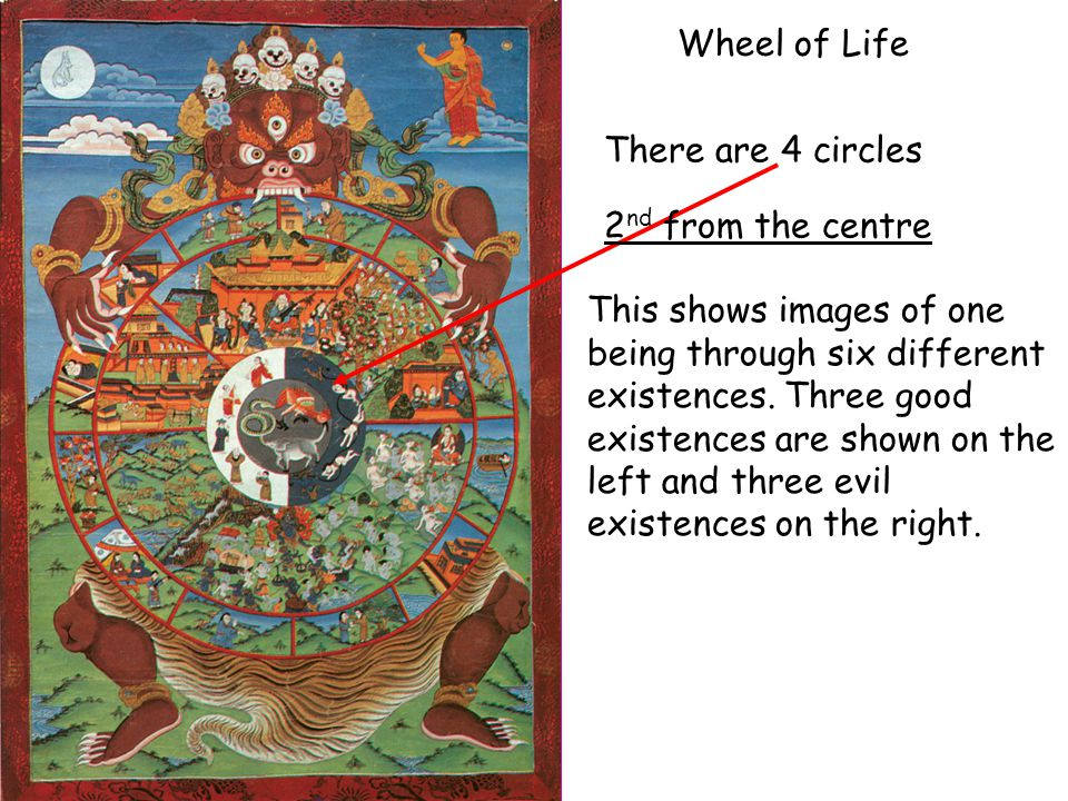 Wheel of Life There are 4 circles This shows images of one being through six different existences. Three good existences are shown on the left and thr