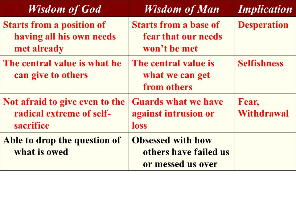 Wisdom of GodWisdom of ManImplication Starts from a position of having all his own needs met already Starts from a base of fear that our needs won't be met Desperation The central value is what he can give to others The central value is what we can get from others Selfishness Not afraid to give even to the radical extreme of self- sacrifice Guards what we have against intrusion or loss Fear, Withdrawal Able to drop the question of what is owed Obsessed with how others have failed us or messed us over