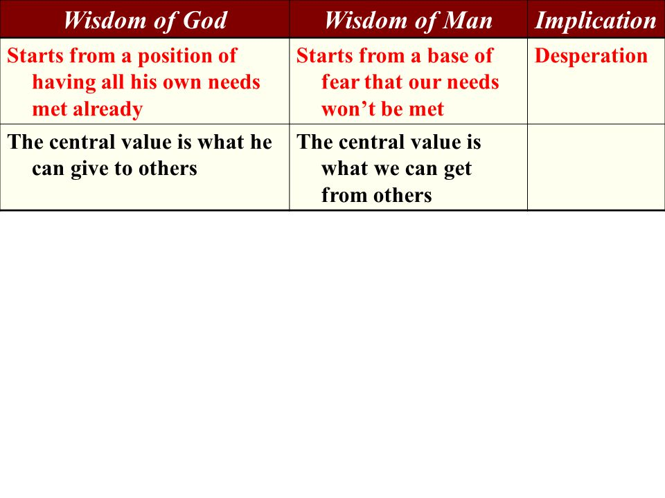 Wisdom of GodWisdom of ManImplication Starts from a position of having all his own needs met already Starts from a base of fear that our needs won't be met Desperation The central value is what he can give to others The central value is what we can get from others