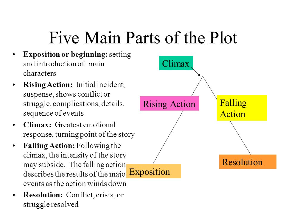 Five Main Parts of the Plot Exposition or beginning: setting and introduction of main characters Rising Action: Initial incident, suspense, shows conf
