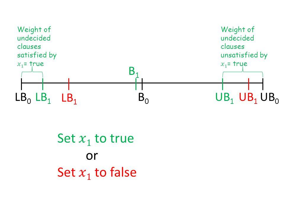 LB 0 UB 0 LB 1 UB 1 LB 1 UB 1 B1B1 B0B0