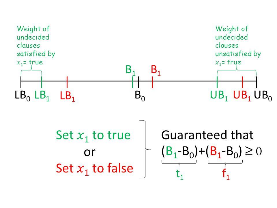 LB 0 UB 0 LB 1 UB 1 LB 1 UB 1 B 1 B1B1 Guaranteed that (B 1 -B 0 )+(B 1 -B 0 ) ≥ 0 B0B0 t1t1 f1f1