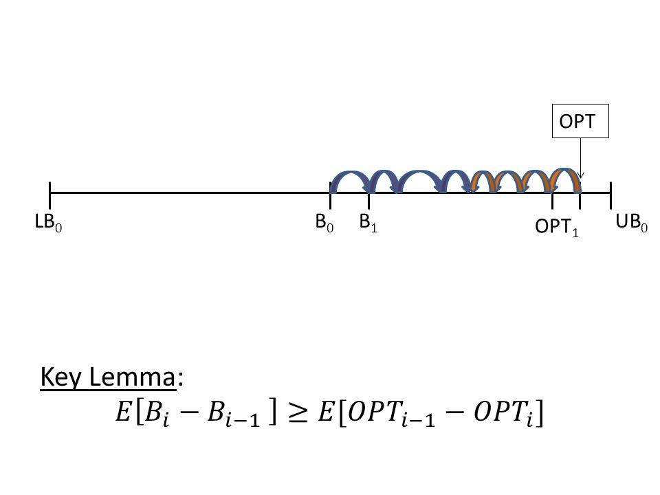 LB 0 B0B0 UB 0 B1B1 OPT OPT 1