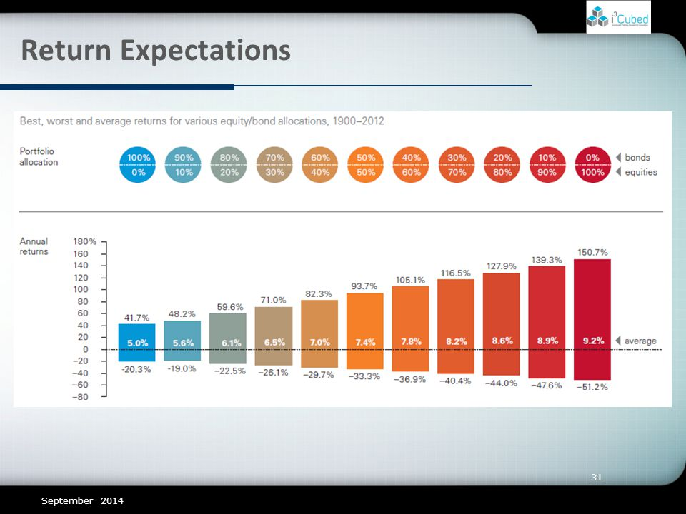 31 Return Expectations September 2014