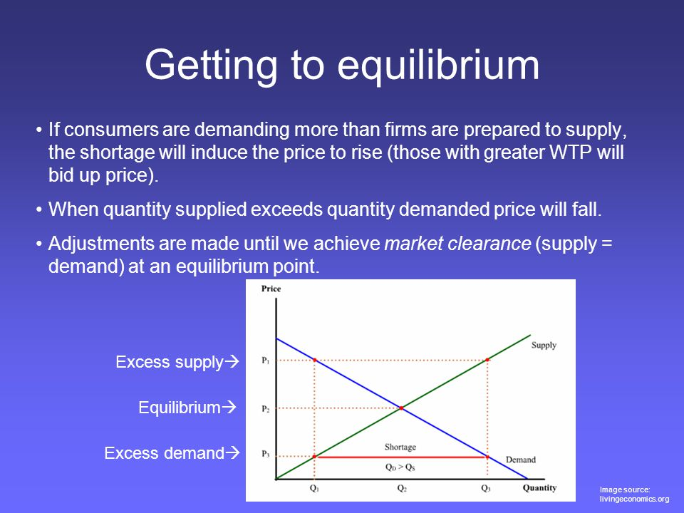 Getting to equilibrium If consumers are demanding more than firms are prepared to supply, the shortage will induce the price to rise (those with great