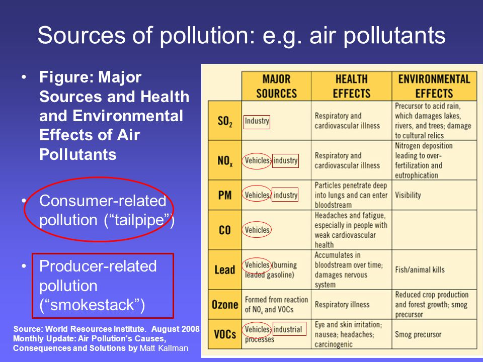 "Sources of pollution: e.g. air pollutants Figure: Major Sources and Health and Environmental Effects of Air Pollutants Consumer-related pollution (""ta"