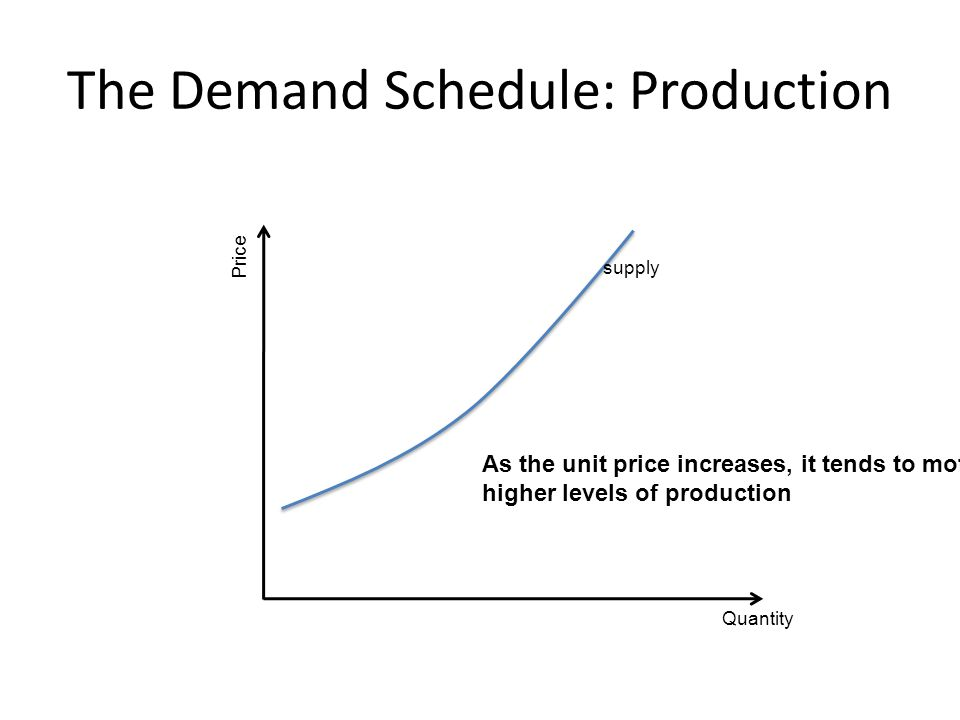 The Demand Schedule: Production Quantity Price supply As the unit price increases, it tends to motivate higher levels of production