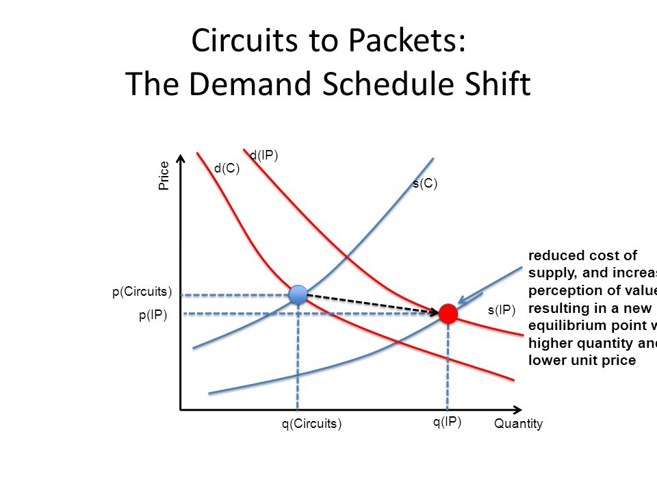 Circuits to Packets: The Demand Schedule Shift Quantity Price q(Circuits) q(IP) p(IP) p(Circuits) reduced cost of supply, and increased perception of value, resulting in a new equilibrium point with higher quantity and lower unit price s(IP) s(C) d(IP) d(C)