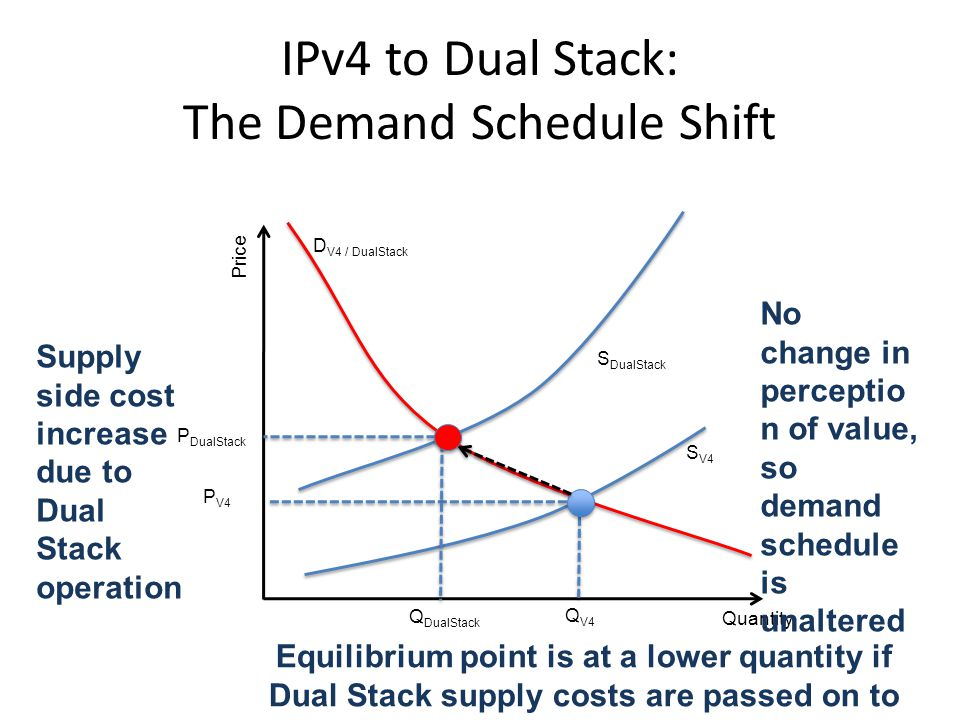 IPv4 to Dual Stack: The Demand Schedule Shift Quantity Price Q V4 P V4 S V4 S DualStack D V4 / DualStack P DualStack Q DualStack Supply side cost increase due to Dual Stack operation No change in perceptio n of value, so demand schedule is unaltered Equilibrium point is at a lower quantity if Dual Stack supply costs are passed on to customers