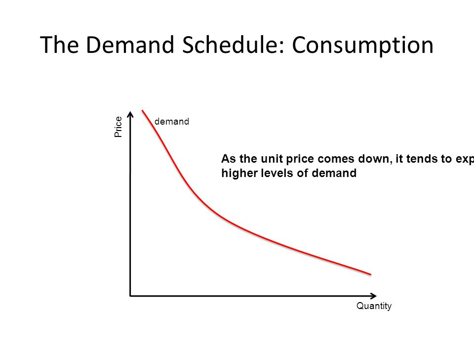 The Demand Schedule: Consumption Quantity Price demand As the unit price comes down, it tends to expose higher levels of demand