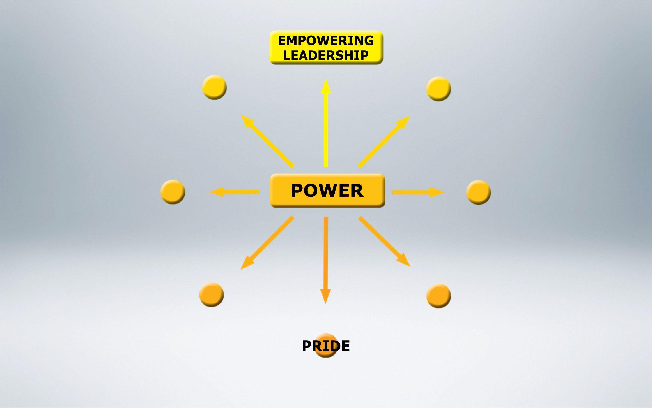 EMPOWERING LEADERSHIP PRIDE POWER