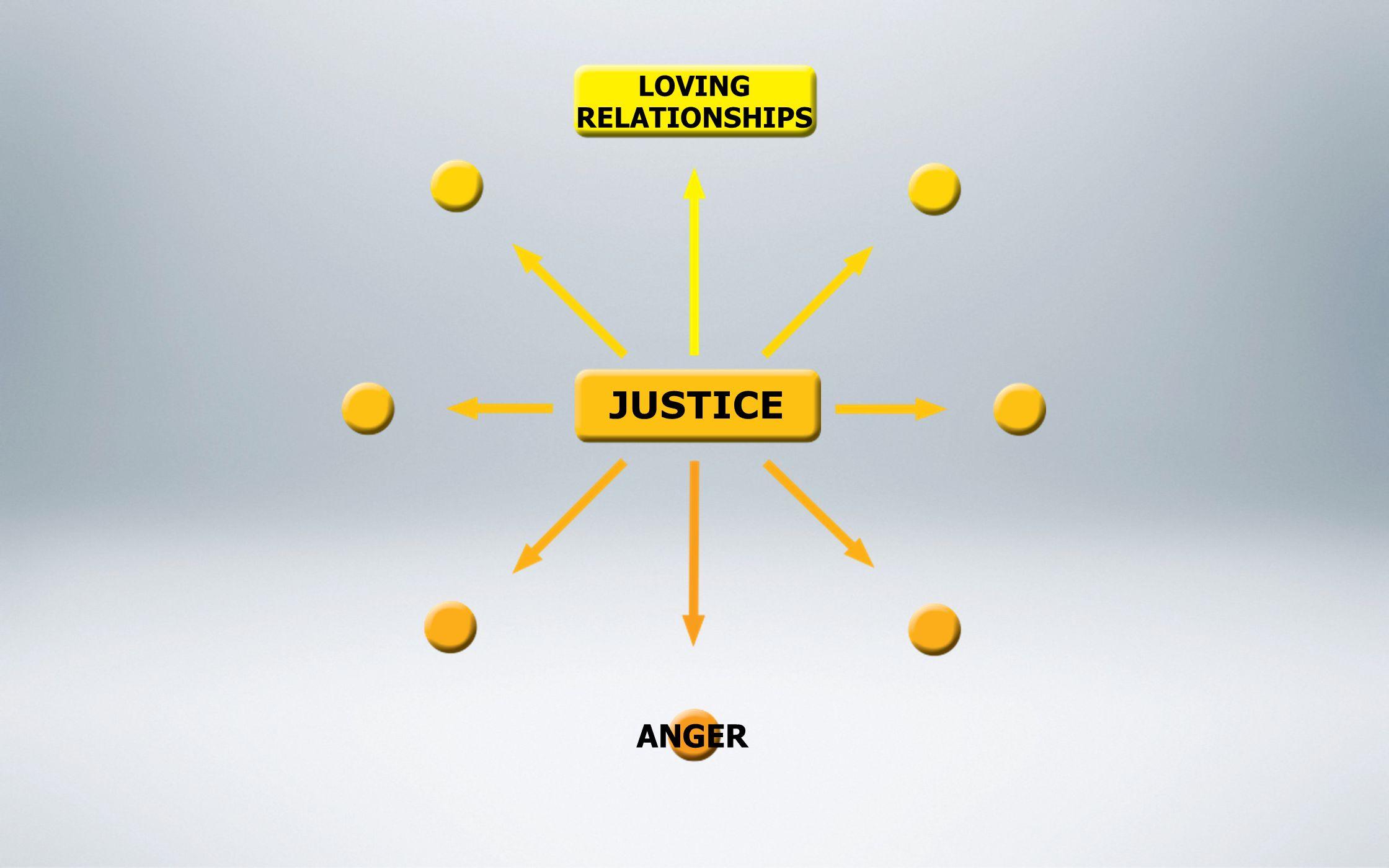 ANGER LOVING RELATIONSHIPS JUSTICE