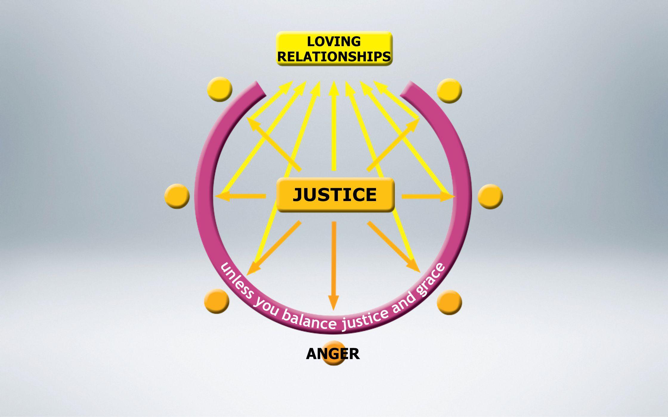 LOVING RELATIONSHIPS ANGER JUSTICE