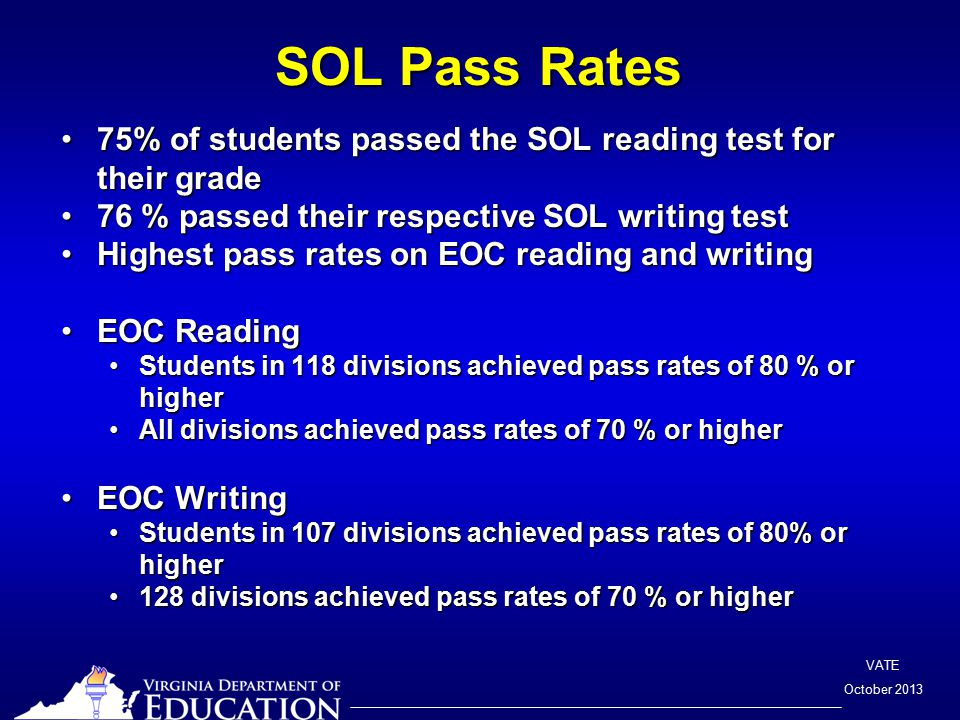 VATE October 2013 SOL Pass Rates 75% of students passed the SOL reading test for their grade75% of students passed the SOL reading test for their grade 76 % passed their respective SOL writing test76 % passed their respective SOL writing test Highest pass rates on EOC reading and writingHighest pass rates on EOC reading and writing EOC ReadingEOC Reading Students in 118 divisions achieved pass rates of 80 % or higherStudents in 118 divisions achieved pass rates of 80 % or higher All divisions achieved pass rates of 70 % or higherAll divisions achieved pass rates of 70 % or higher EOC WritingEOC Writing Students in 107 divisions achieved pass rates of 80% or higherStudents in 107 divisions achieved pass rates of 80% or higher 128 divisions achieved pass rates of 70 % or higher128 divisions achieved pass rates of 70 % or higher