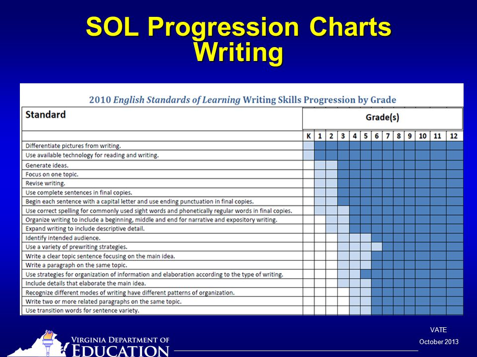 VATE October 2013 SOL Progression Charts Writing