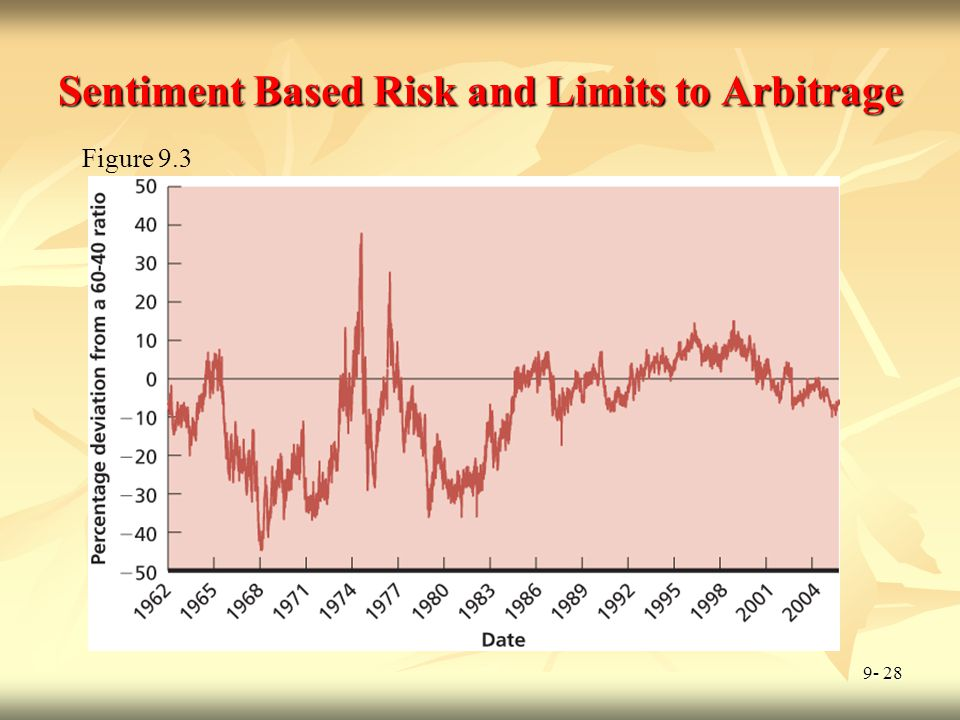 9- 28 Sentiment Based Risk and Limits to Arbitrage Figure 9.3