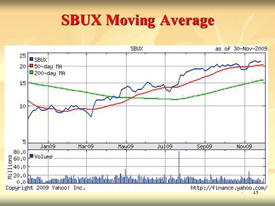 45 SBUX Moving Average