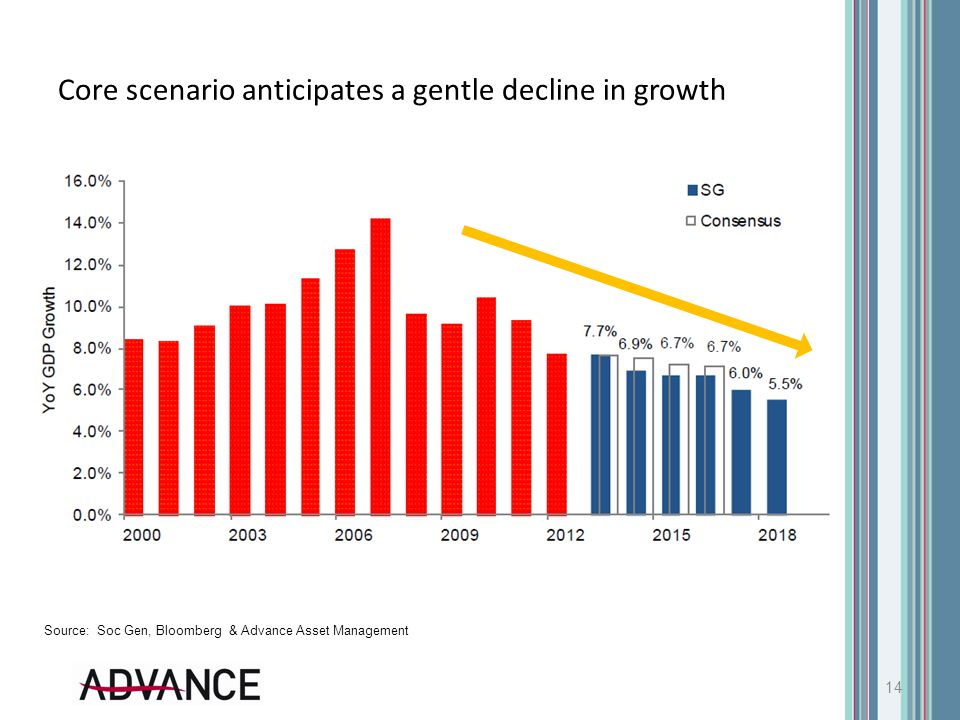 Core scenario anticipates a gentle decline in growth 14 Source: Soc Gen, Bloomberg & Advance Asset Management