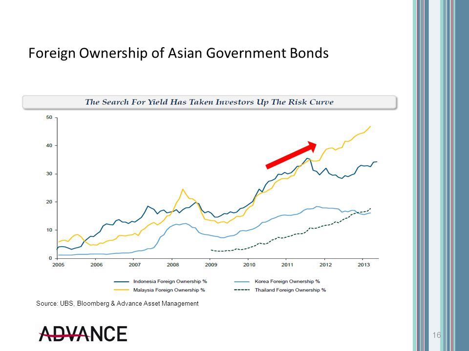 Foreign Ownership of Asian Government Bonds 16 Source: UBS, Bloomberg & Advance Asset Management