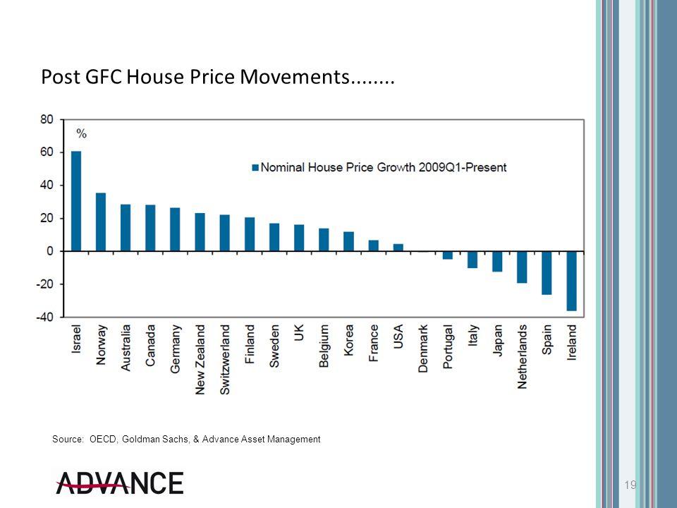 Post GFC House Price Movements........ 19 Source: OECD, Goldman Sachs, & Advance Asset Management