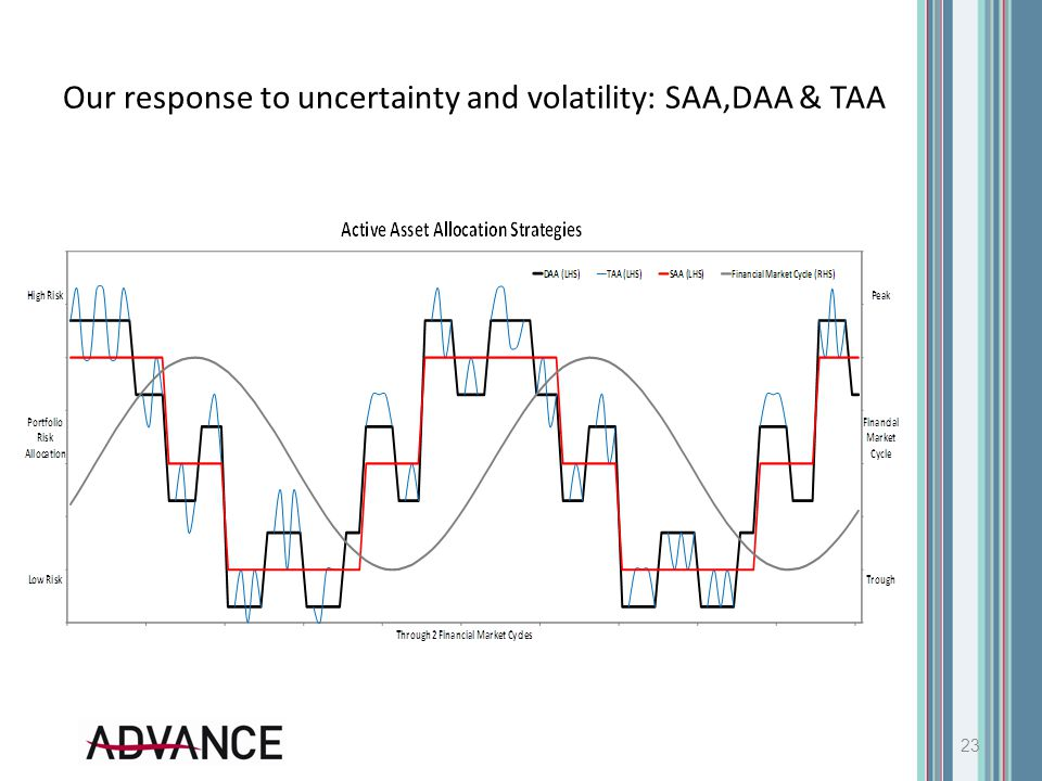 Our response to uncertainty and volatility: SAA,DAA & TAA 23