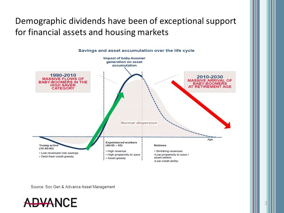 Demographic dividends have been of exceptional support for financial assets and housing markets 3 Source: Soc Gen & Advance Asset Management
