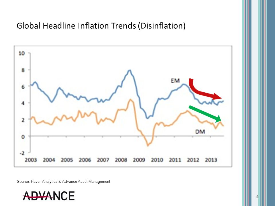 Global Headline Inflation Trends (Disinflation) 4 Source: Haver Analytics & Advance Asset Management