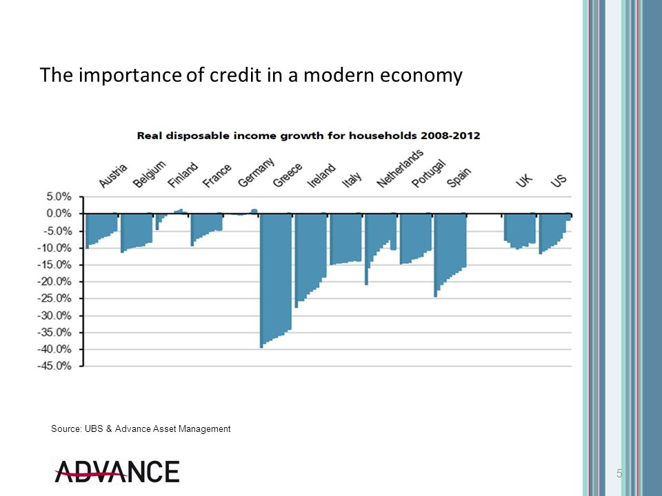 The importance of credit in a modern economy 5 Source: UBS & Advance Asset Management