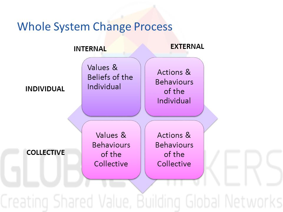 Whole System Change Process Values & Beliefs of the Individual Actions & Behaviours of the Individual Values & Behaviours of the Collective Actions & Behaviours of the Collective INTERNAL EXTERNAL INDIVIDUAL COLLECTIVE