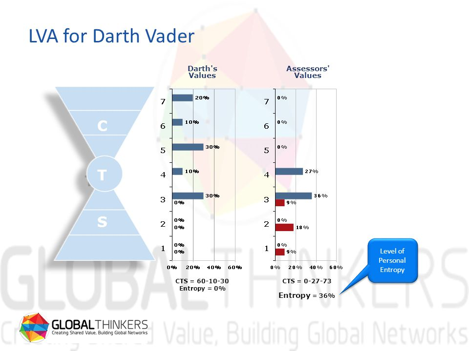 CTS = 60-10-30 Entropy = 0% CTS = 0-27-73 Entropy = 36% Darth s Values Assessors Values Level of Personal Entropy LVA for Darth Vader C T S C T S