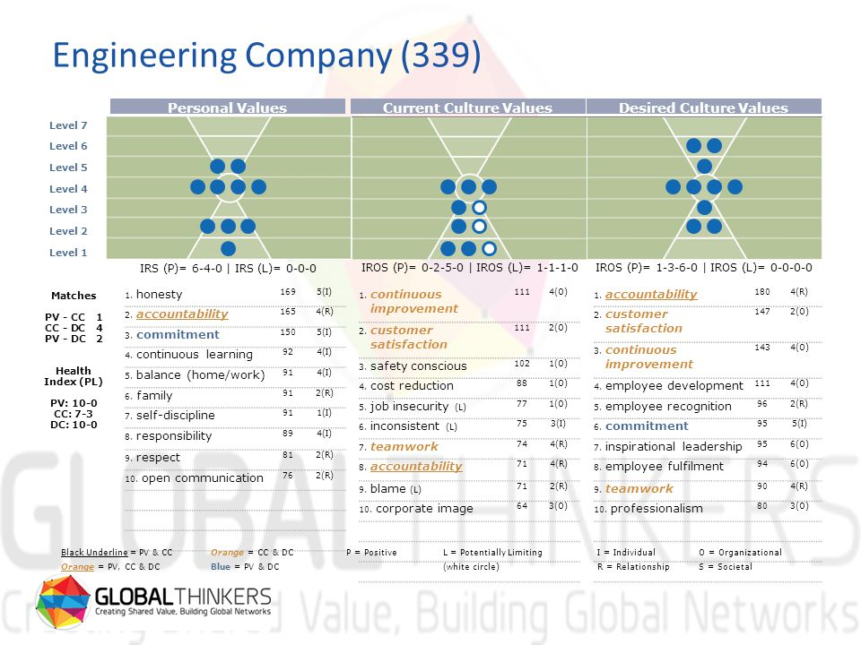 Engineering Company (339) Level 7 Level 6 Level 5 Level 4 Level 3 Level 2 Level 1 Personal ValuesCurrent Culture ValuesDesired Culture Values IRS (P)= 6-4-0 | IRS (L)= 0-0-0 IROS (P)= 0-2-5-0 | IROS (L)= 1-1-1-0IROS (P)= 1-3-6-0 | IROS (L)= 0-0-0-0 Matches PV - CC1 CC - DC4 PV - DC2 Health Index (PL) PV: 10-0 CC: 7-3 DC: 10-0 1.