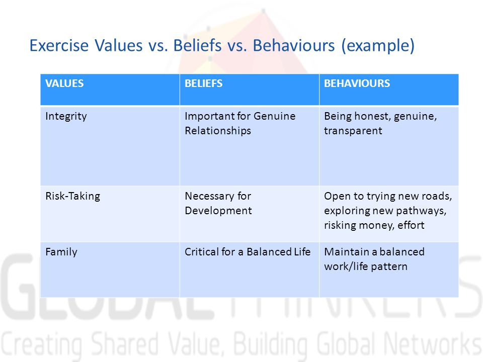 Exercise Values vs. Beliefs vs.