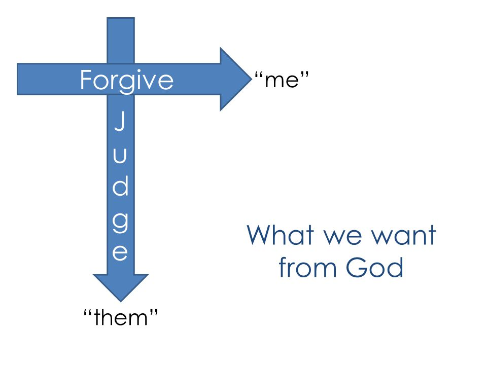 JudgeJudge them Forgive me What we want from God