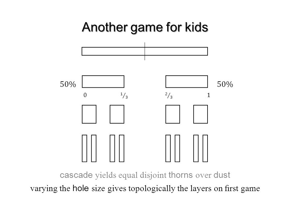 Another game for kids cascade yields equal disjoint thorns over dust varying the hole size gives topologically the layers on first game