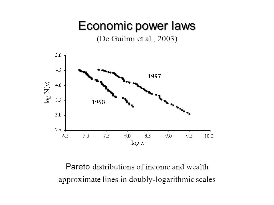 Economic power laws Pareto distributions of income and wealth approximate lines in doubly-logarithmic scales (De Guilmi et al., 2003)