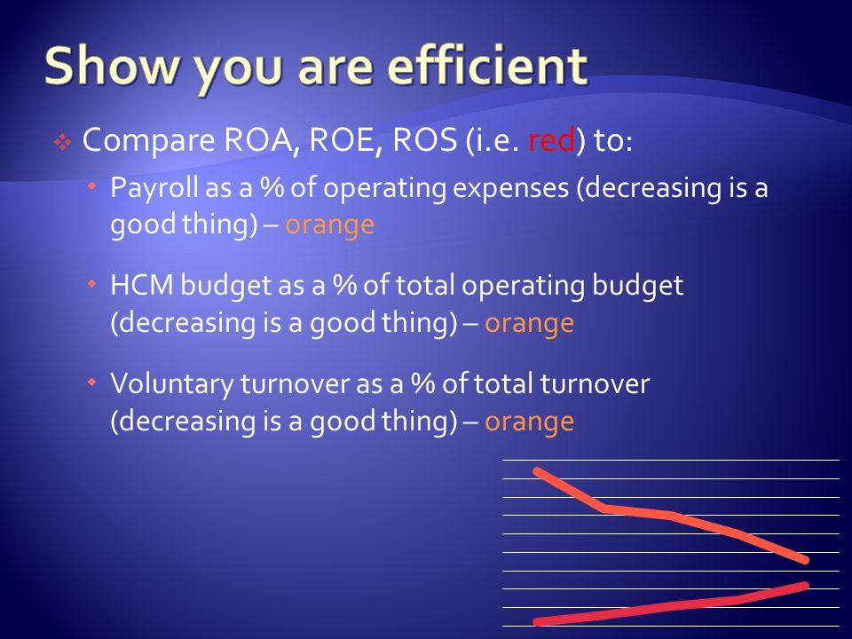  Compare ROA, ROE, ROS (i.e.