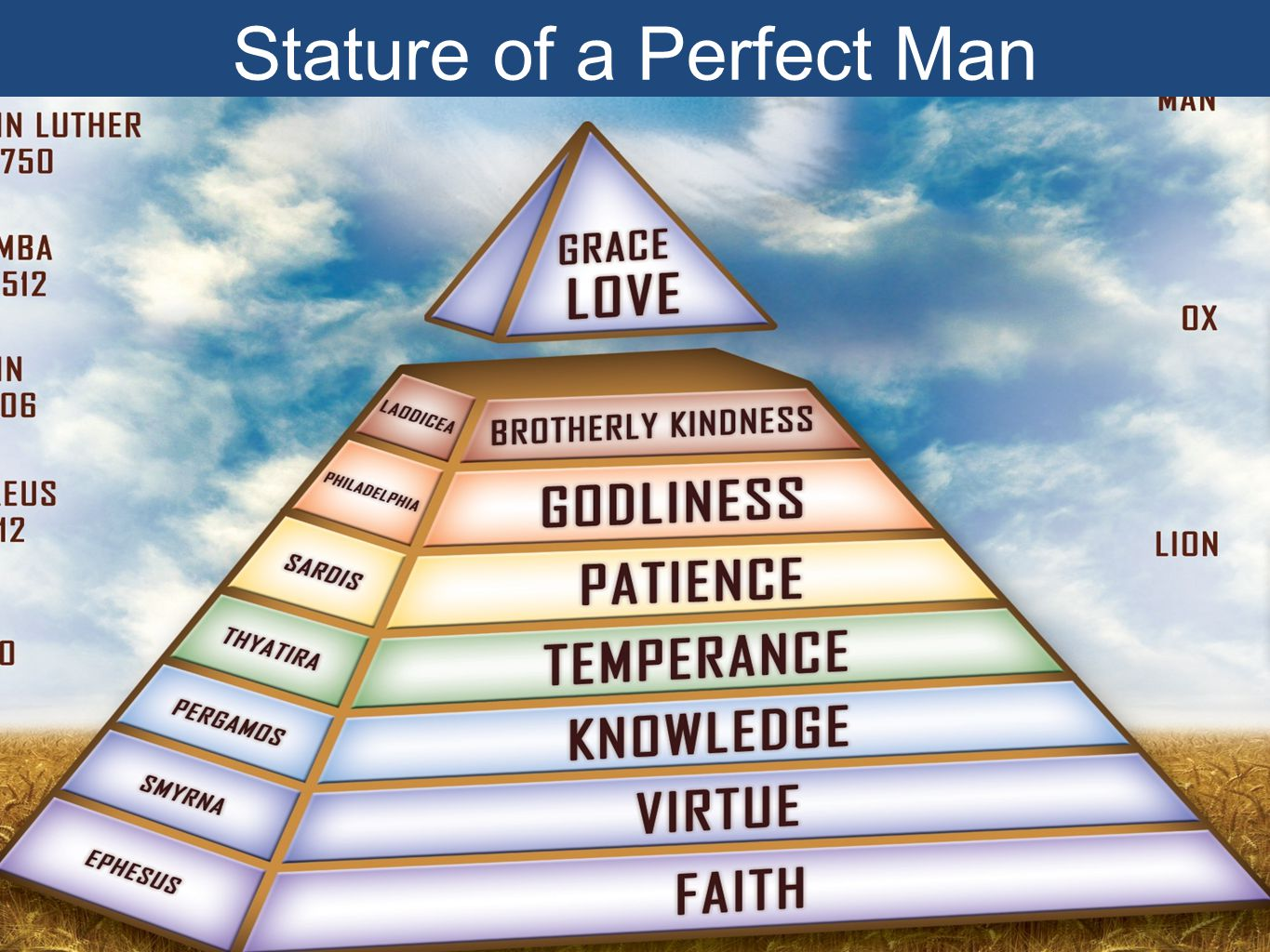 Stature of a Perfect Man