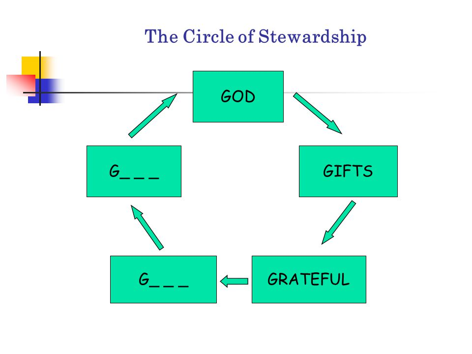 The Circle of Stewardship GOD GIFTS GRATEFULG_ _ _