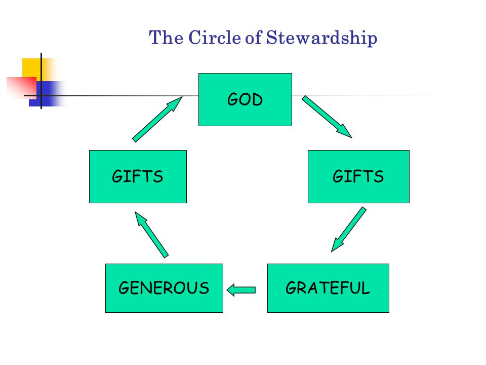 The Circle of Stewardship GOD GIFTS GRATEFULGENEROUS GIFTS