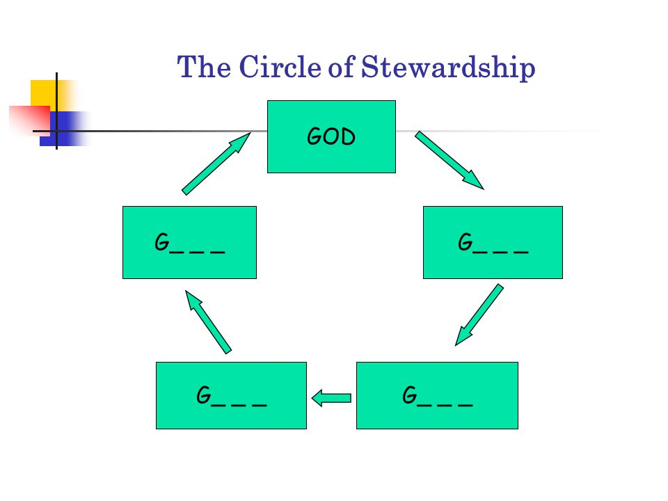 The Circle of Stewardship Building blocks of Christian Stewardship 1. God created and owns it all