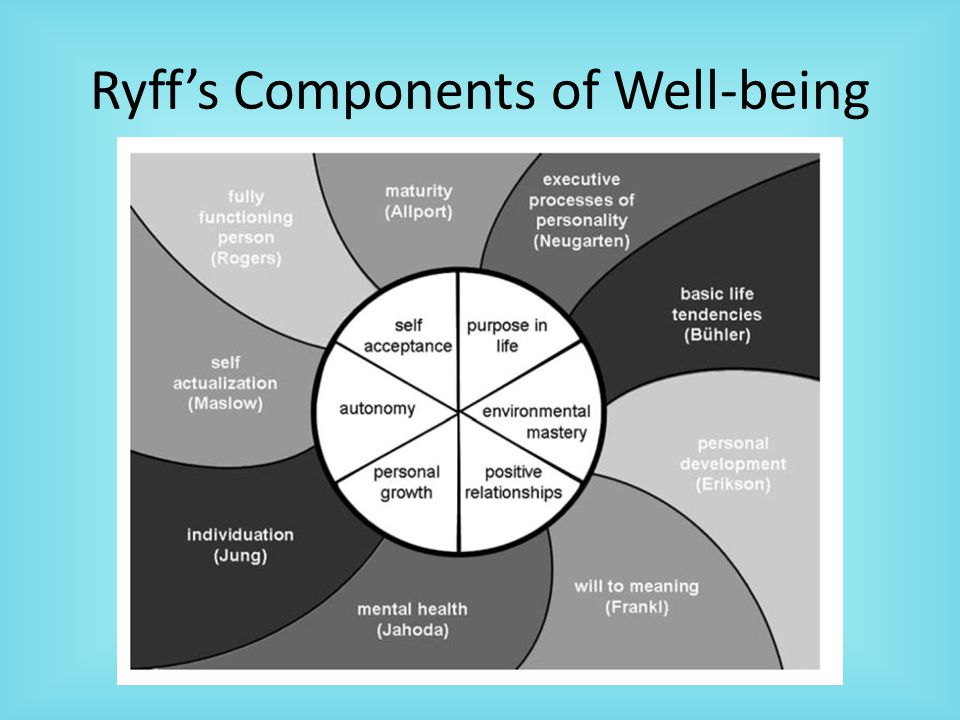 Ryff's Components of Well-being