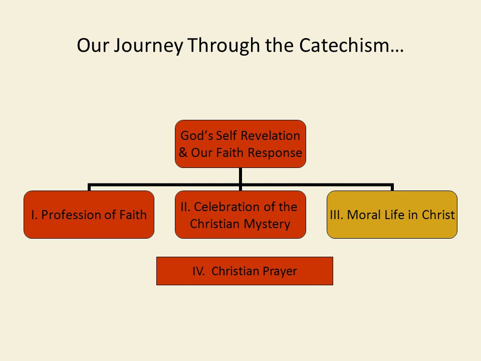 Our Journey Through the Catechism… God's Self Revelation & Our Faith Response I.