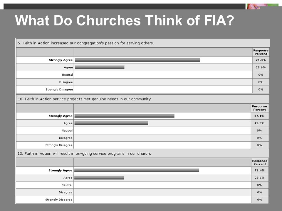What Do Churches Think of FIA?