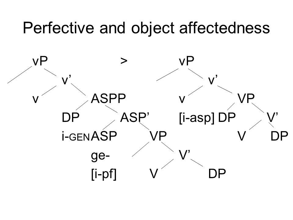 Perfective and object affectedness vP>vPv' vASPPvVP DPASP'[i-asp] DPV' i- GEN ASPVPV DP ge-V' [i-pf]VDP
