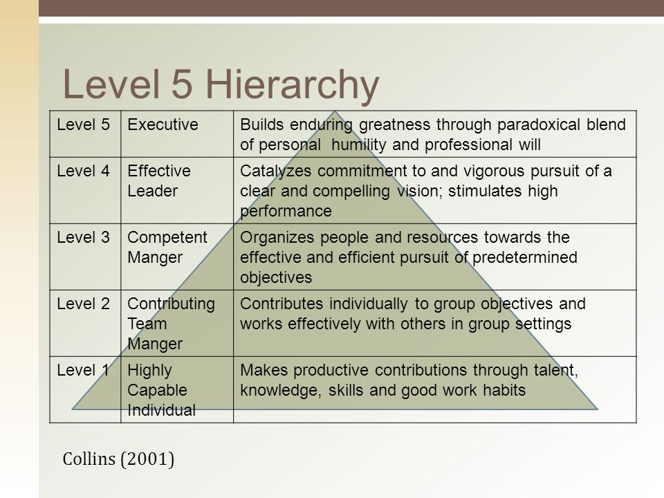 Level 5 Hierarchy Collins (2001) Level 5ExecutiveBuilds enduring greatness through paradoxical blend of personal humility and professional will Level 4Effective Leader Catalyzes commitment to and vigorous pursuit of a clear and compelling vision; stimulates high performance Level 3Competent Manger Organizes people and resources towards the effective and efficient pursuit of predetermined objectives Level 2Contributing Team Manger Contributes individually to group objectives and works effectively with others in group settings Level 1Highly Capable Individual Makes productive contributions through talent, knowledge, skills and good work habits
