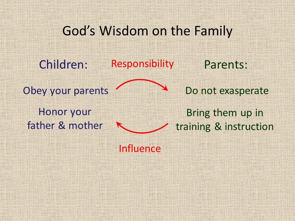 Obey your parents Children: Honor your father & mother Parents: Do not exasperate Bring them up in training & instruction Influence Responsibility God's Wisdom on the Family
